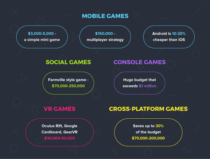 Game development cost for mobile, console, VR games