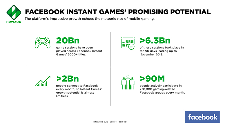 FB instant games insights