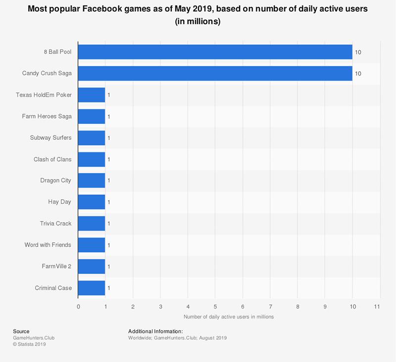 Most popular Facebook games