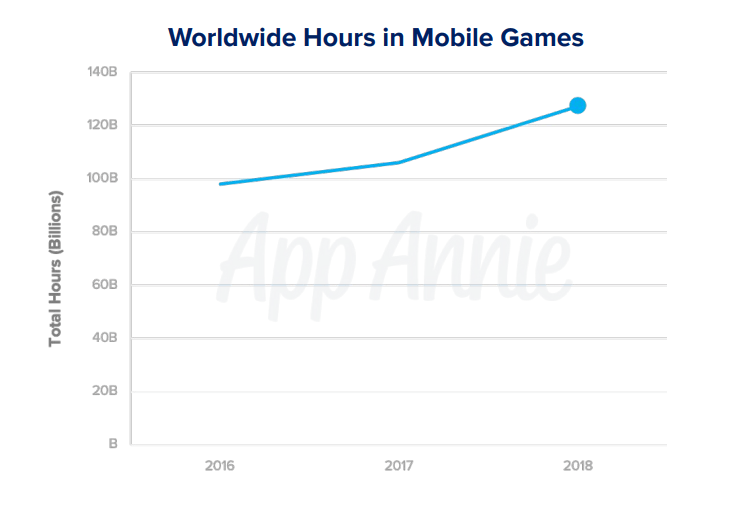 hours spent in mobile games