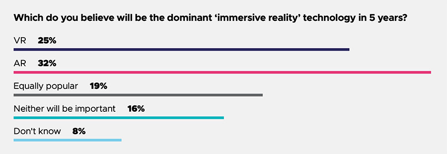 AR and VR positions in next 5 years