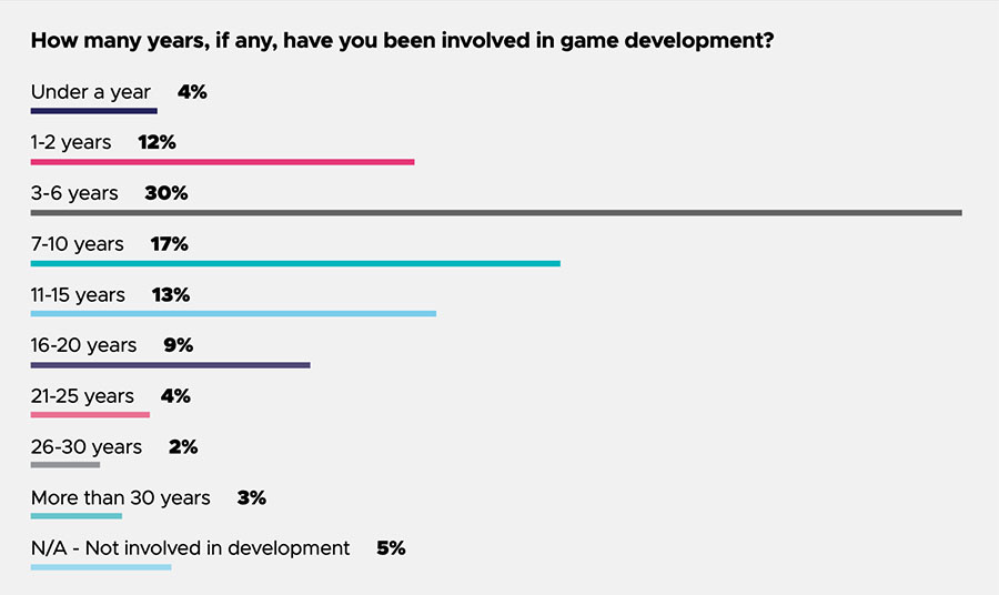 How many years you involved in game development